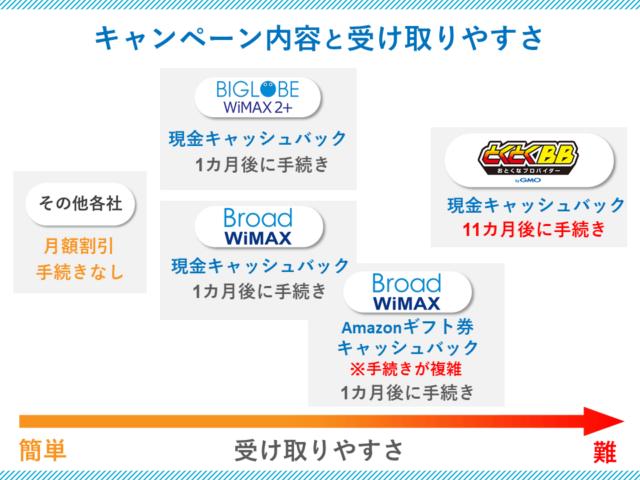 WiMAXのキャンペーン内容と受け取りやすさの表