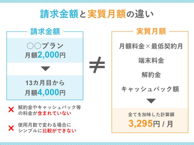 請求金額と実質月額の違い
