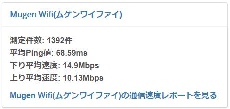 MugenWiFiの平均通信速度