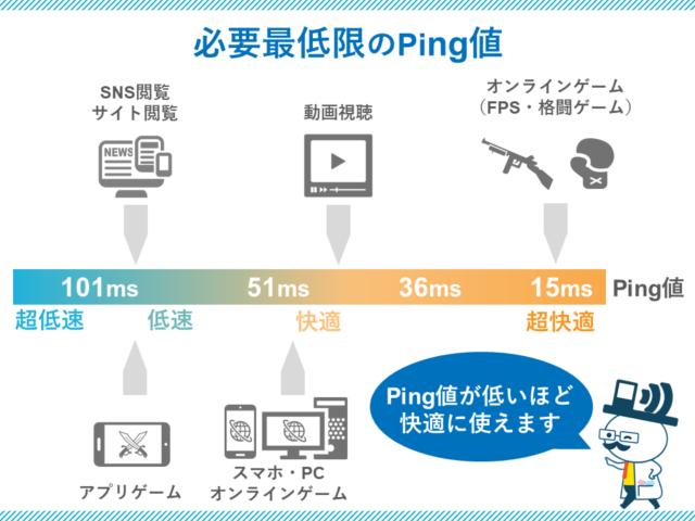必要な通信速度(Ping値)