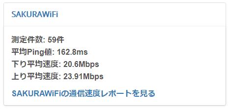 SAKURA WiFiの平均通信速度