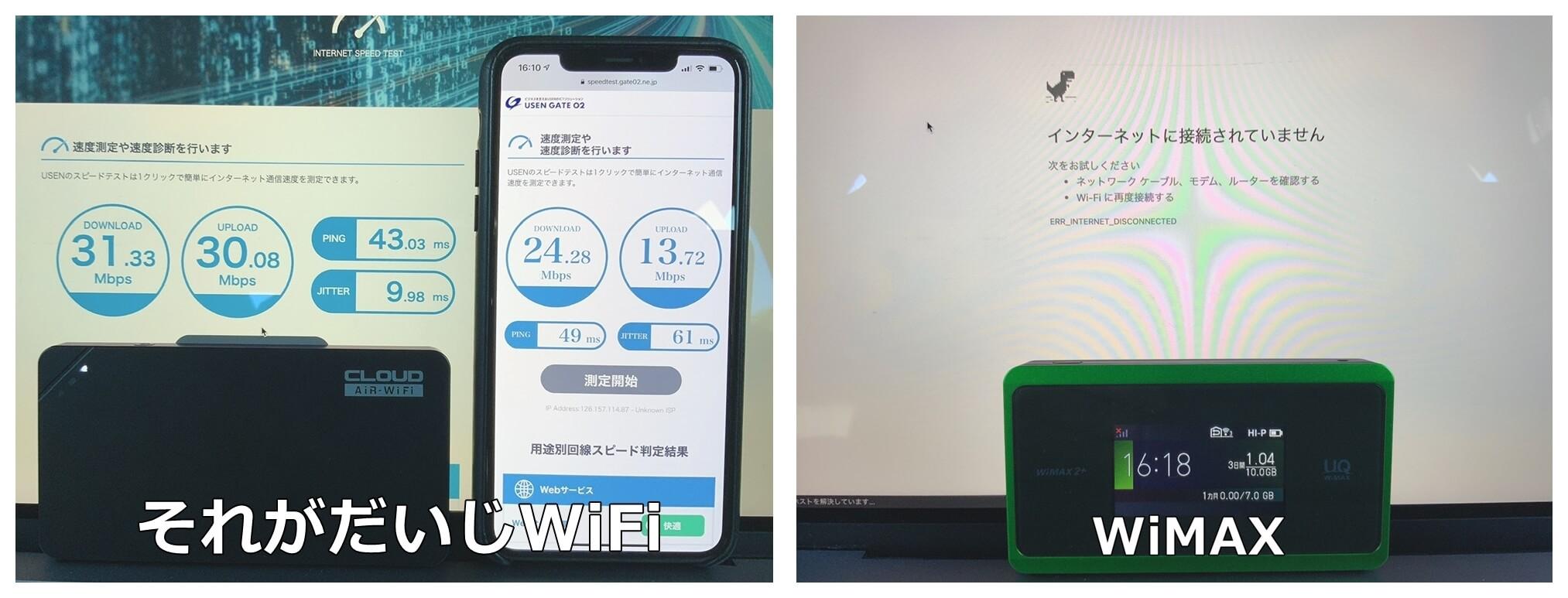 兵庫県神戸市でのそれがだいじWiFiとWiMAXの計測データ(通信速度)