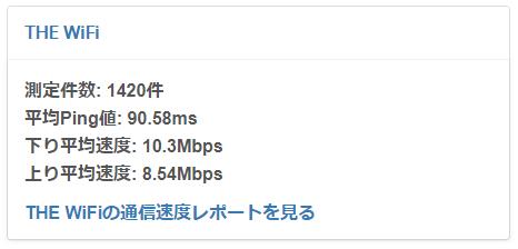 THE WiFiの平均通信速度