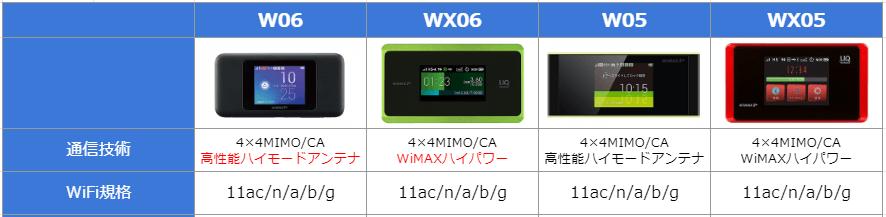 W06とWX06のアンテナ性能比較