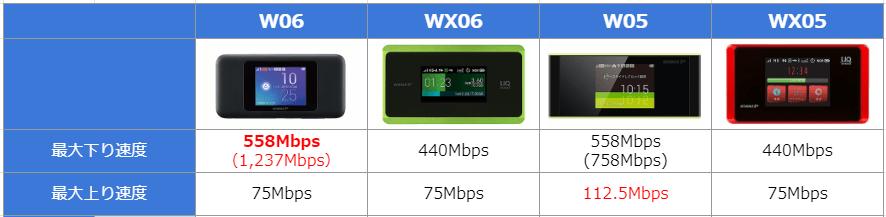 W06-WX06の通信速度比較