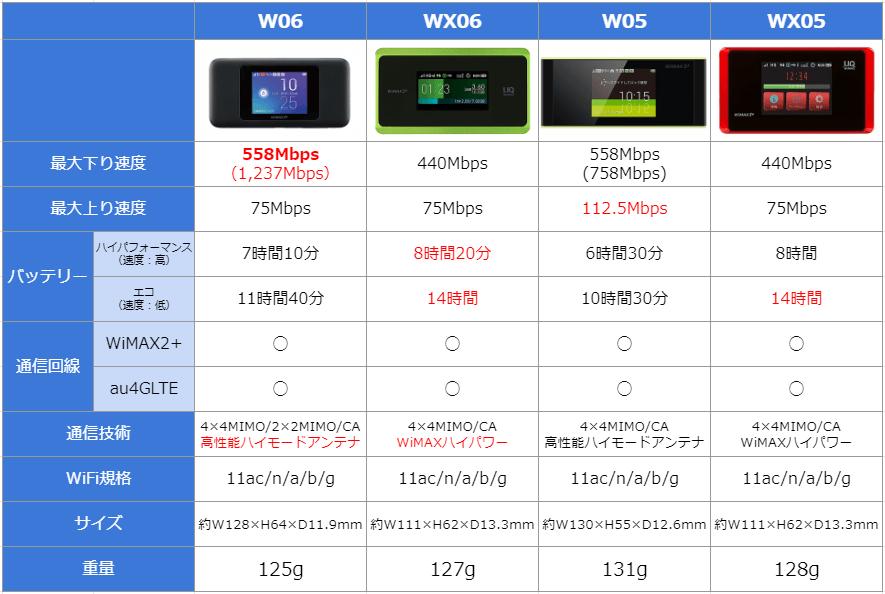 W06-WX06-W05-WX05の比較表