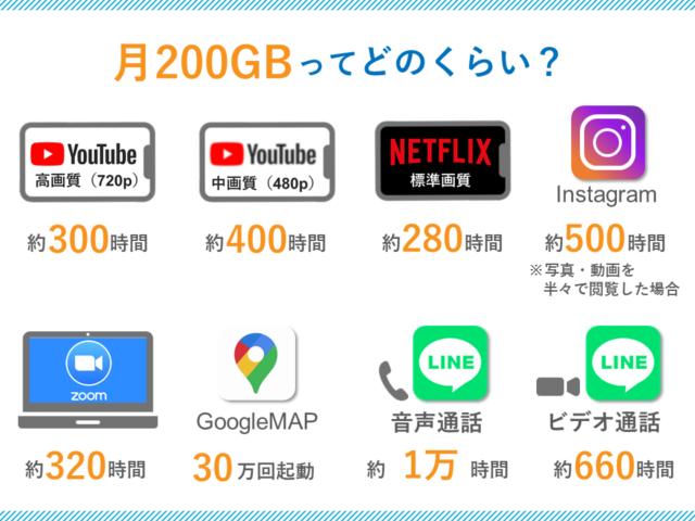 200GB目安