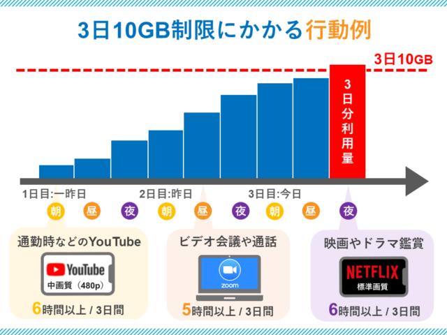 3日10GB制限に掛かる使用例