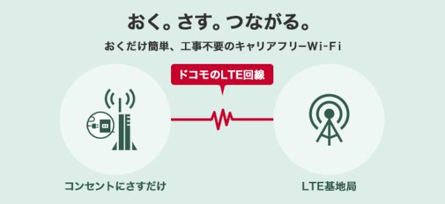 ドコモおくだけWi-Fi