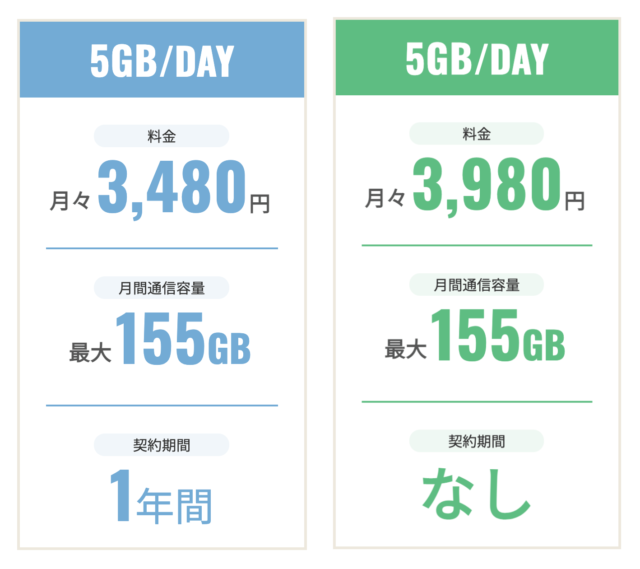 MONSTER MOBILEの1日5GBプラン