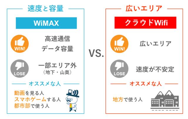 WiMAXとクラウドSIMの違い