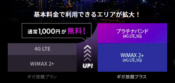 Galaxy 5G Mobile Wi-FiのWiMAX2+とau4GLTEの両方利用できるイメージ