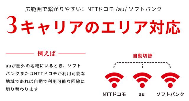 THE WiFiの対応LTE回線