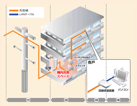 光回線方式のイメージ