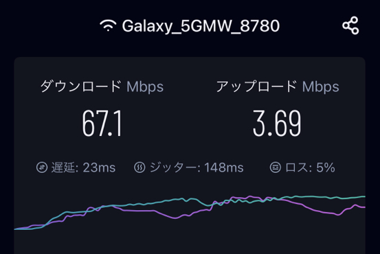 WiMAX+5G(Galaxy 5G Mobile WiFi)の速度